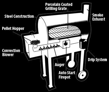 Traeger Wood Pellet Grills For Sale In Texas