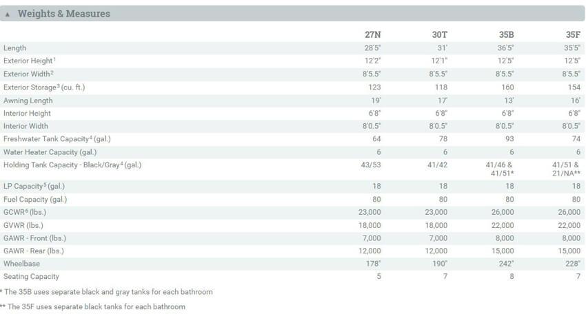 Winnebago Vista LX Specification Table